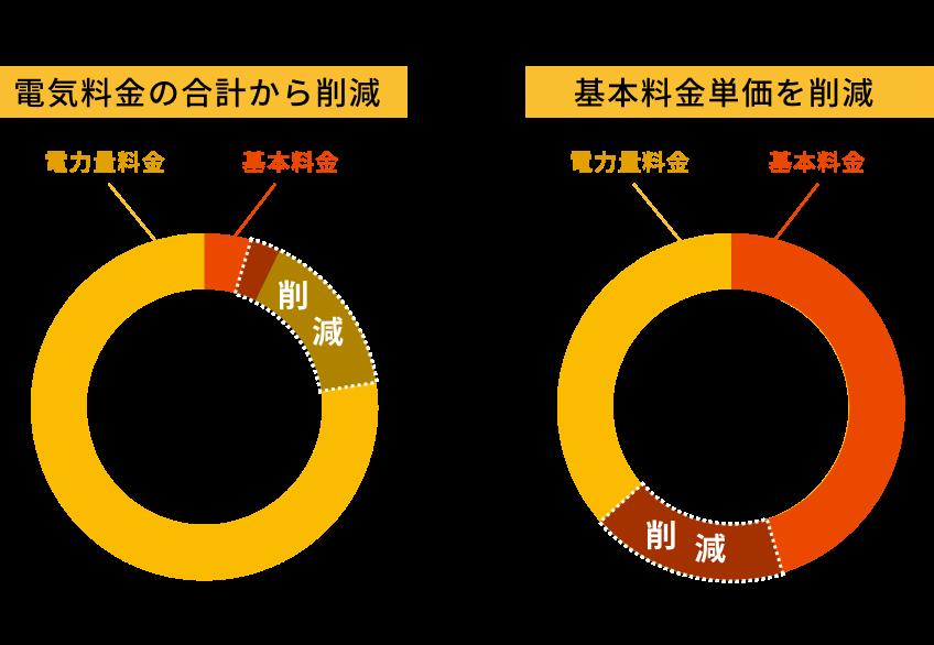 各電気料金の削減イメージ|従量電灯は「電気料金の合計額」から削減、低圧電力は「基本料金単価」を削減