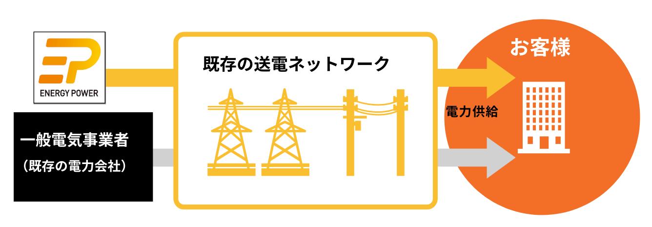 関西エネルギーパワーからお客様への電力供給と、一般電気事業者(既存の電力会社)からお客様への電力供給はいずれも既存の送電ネットワークを利用します
