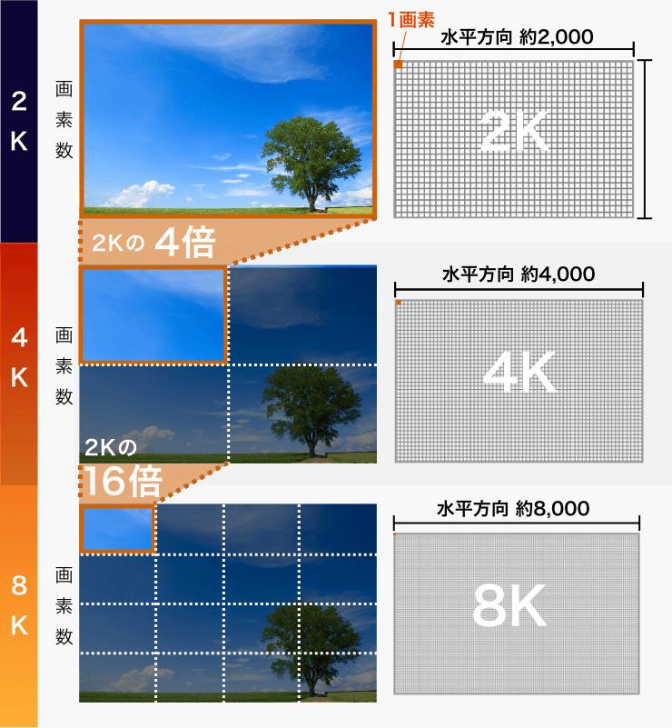 フルハイビジョン(2K)、4K、8Kの比較表
