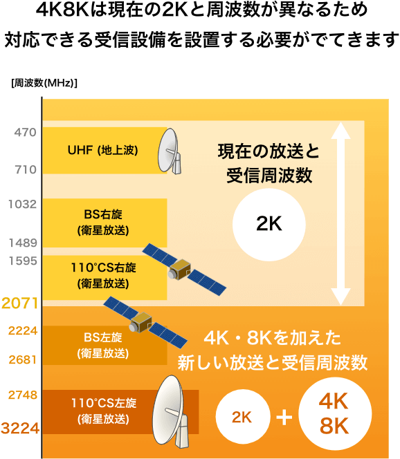 4K8Kは現在の2Kと周波数が異なるため対応できる受信設備を設置する必要がでてきます