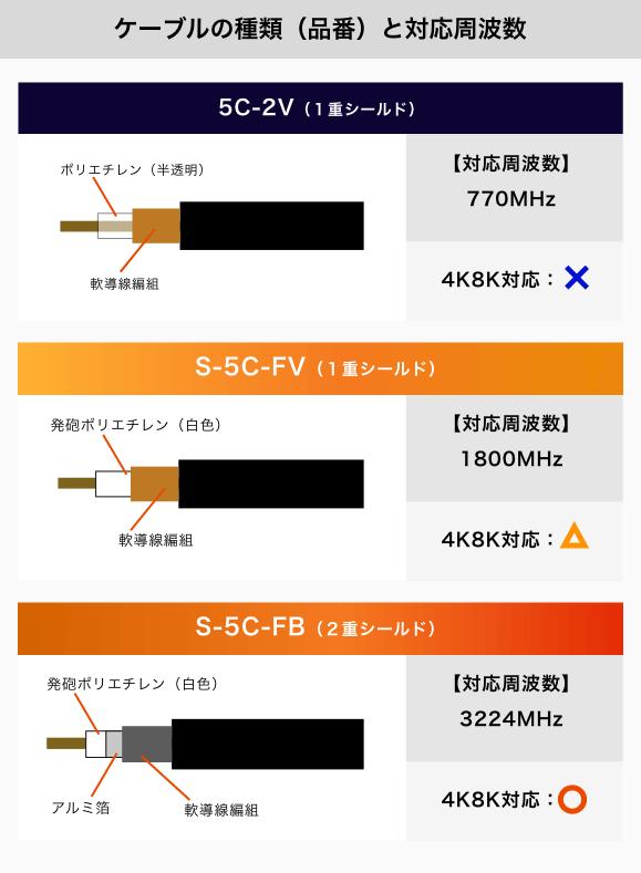 ケーブルの種類(品番)と対応周波数