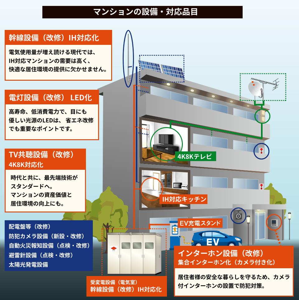 マンションの設備・対応品目