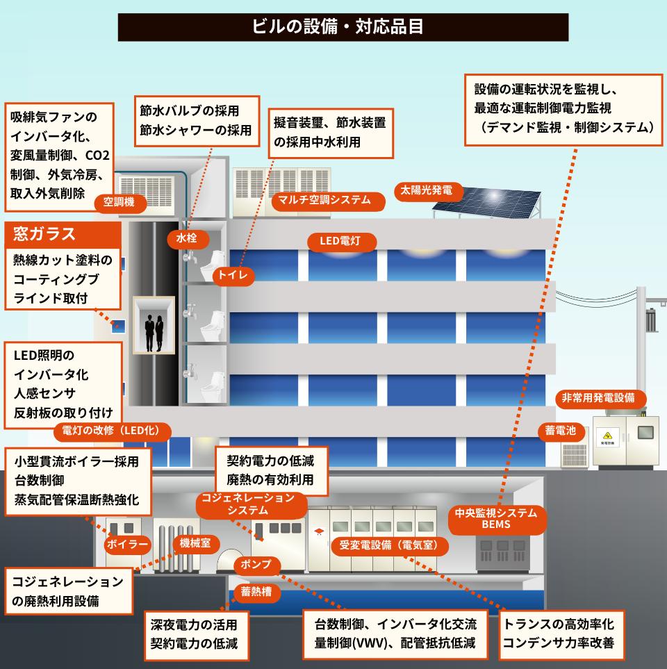 ビルの設備・対応品目