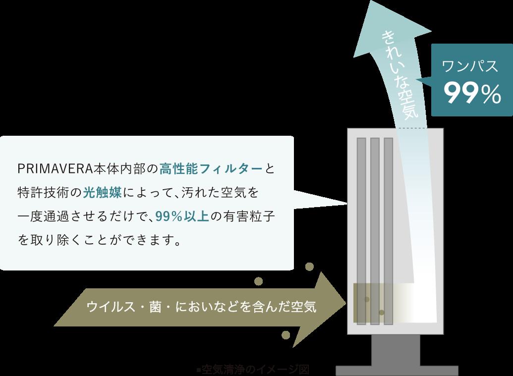 PRIMAVERA本体内部の高性能フィルターと特許技術の光触媒によって、汚れた空気を一度通過させるだけで、99%以上の有害粒子を取り除くことができます。